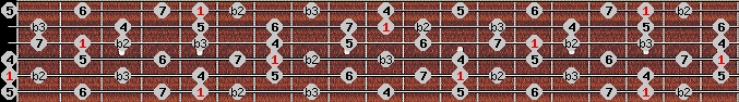 neopolitan major scale on key A for Guitar