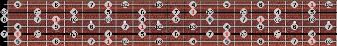 neopolitan major scale on key A#/Bb for Guitar