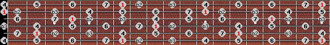 neopolitan major scale on key B for Guitar