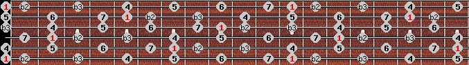 neopolitan major scale on key E for Guitar