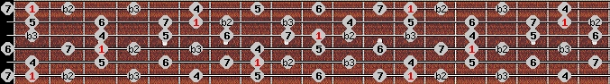 neopolitan major scale on key F for Guitar