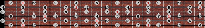 neopolitan major scale on key F#/Gb for Guitar