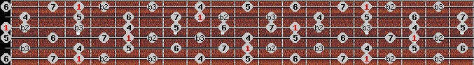 neopolitan major scale on key G for Guitar