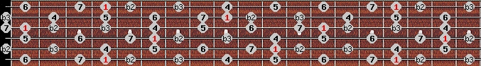neopolitan major scale on key G#/Ab for Guitar