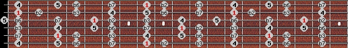 neopolitan minor scale on key C for Guitar