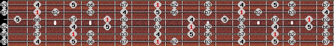neopolitan minor scale on key C#/Db for Guitar