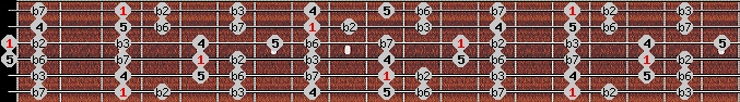 neopolitan minor scale on key G for Guitar