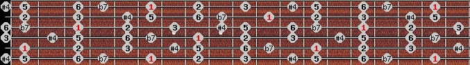 overtone scale on key A#/Bb for Guitar