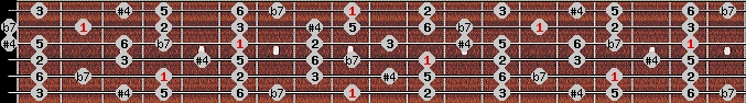 overtone scale on key C#/Db for Guitar