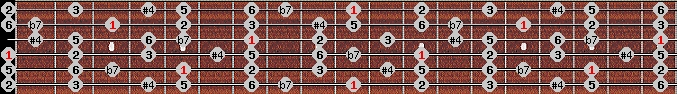 overtone scale on key D for Guitar