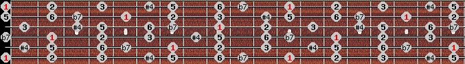 overtone scale on key E for Guitar