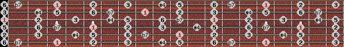 overtone scale on key G for Guitar