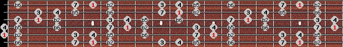 persian scale on key A for Guitar