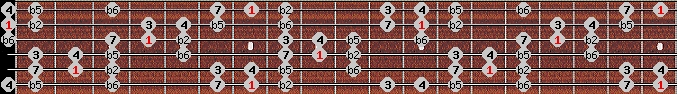 persian scale on key B for Guitar