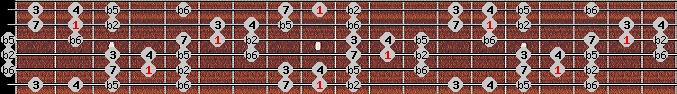 persian scale on key C#/Db for Guitar