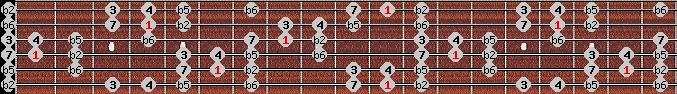 persian scale on key D#/Eb for Guitar