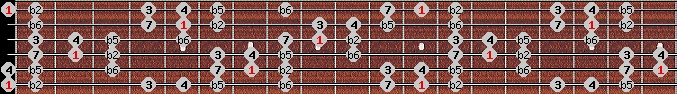 persian scale on key E for Guitar