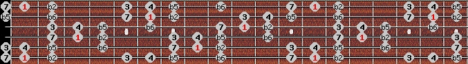 persian scale on key F for Guitar