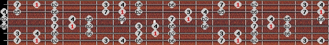 persian scale on key F#/Gb for Guitar