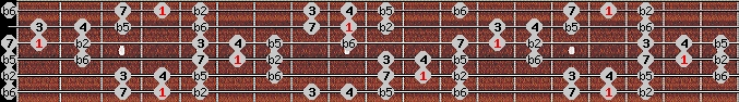 persian scale on key G#/Ab for Guitar