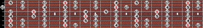 phrygian scale on key A#/Bb for Guitar