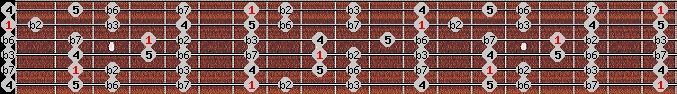 phrygian scale on key B for Guitar