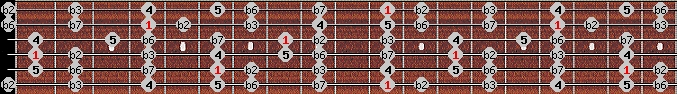 phrygian scale on key D#/Eb for Guitar