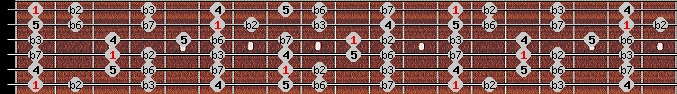 phrygian scale on key F for Guitar