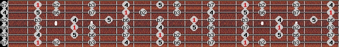 phrygian scale on key F#/Gb for Guitar