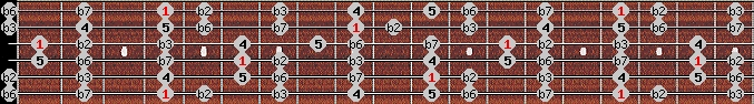 phrygian scale on key G#/Ab for Guitar