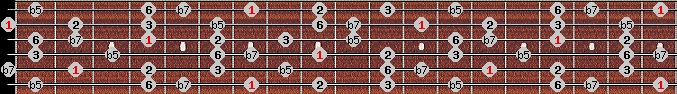 prometheus scale on key B for Guitar