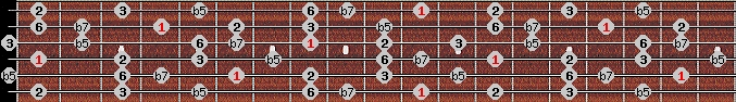 prometheus scale on key D#/Eb for Guitar