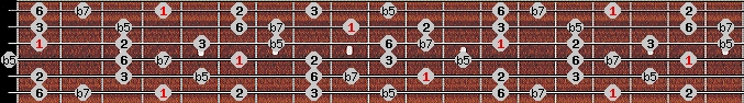 prometheus scale on key G#/Ab for Guitar