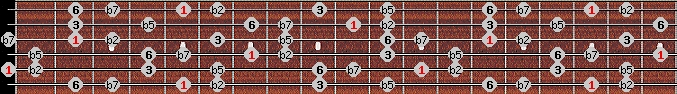 prometheus neopolitan scale on key A for Guitar
