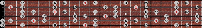 prometheus neopolitan scale on key C for Guitar