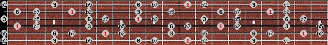 prometheus neopolitan scale on key D#/Eb for Guitar