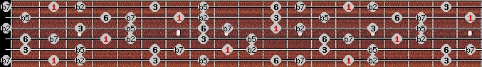 prometheus neopolitan scale on key F#/Gb for Guitar
