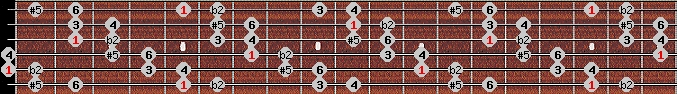 six tone symmetrical scale on key A for Guitar