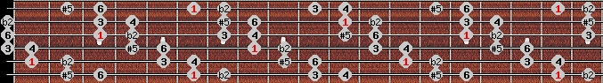 six tone symmetrical scale on key A#/Bb for Guitar