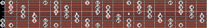 six tone symmetrical scale on key C for Guitar