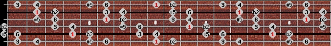 six tone symmetrical scale on key C#/Db for Guitar