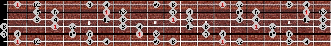 six tone symmetrical scale on key F for Guitar