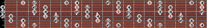 six tone symmetrical scale on key F#/Gb for Guitar