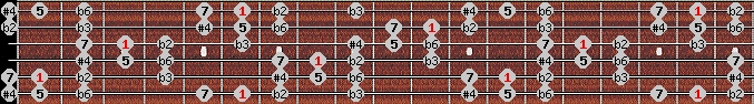 todi theta scale on key A#/Bb for Guitar