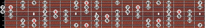 todi theta scale on key C for Guitar