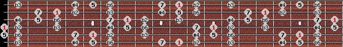 todi theta scale on key D for Guitar