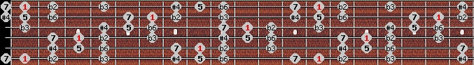 todi theta scale on key F for Guitar