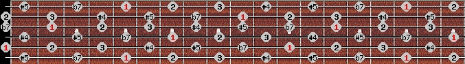 whole tone scale on key A for Guitar