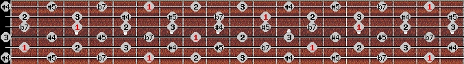 whole tone scale on key A#/Bb for Guitar