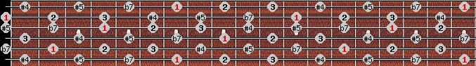 whole tone scale on key B for Guitar